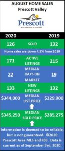 August Home Sales, Prescott Valley Arizona